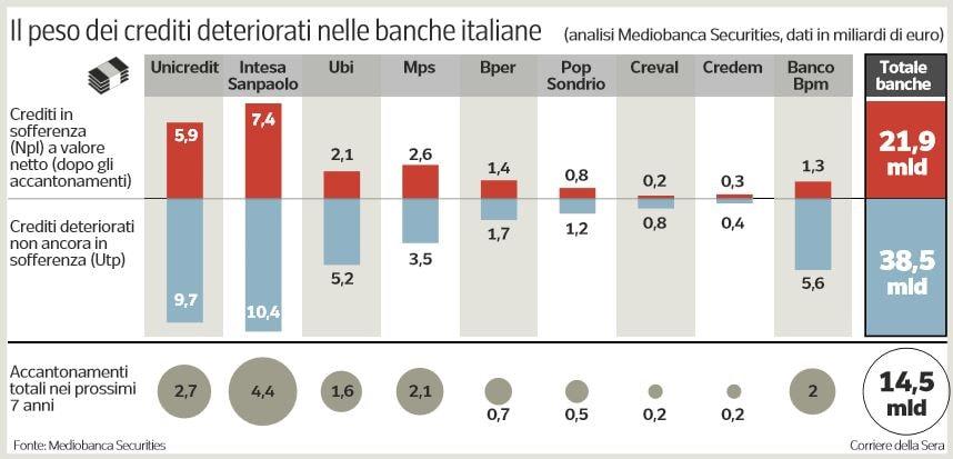npl banche italiane miliardi
