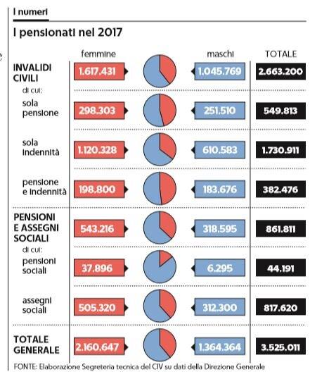 pensioni 780 euro