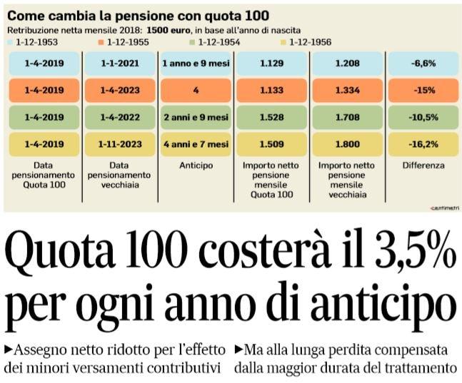 Quanto costa quota 100 for Finestra quota 100 dipendenti pubblici