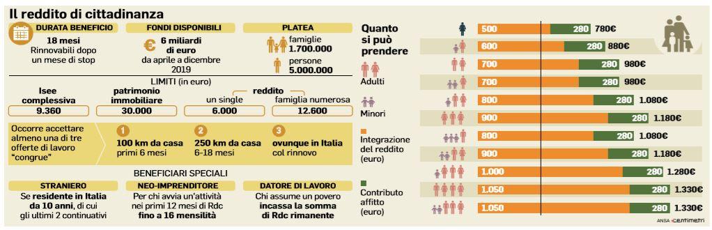 reddito di cittadinanza 1