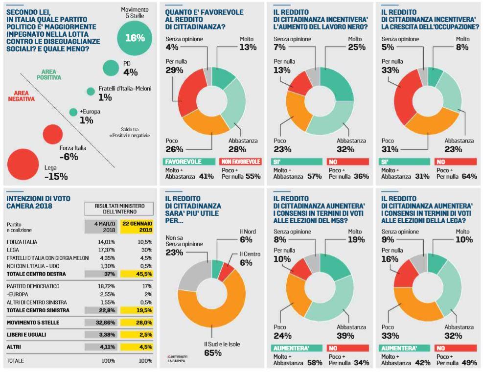 sondaggi reddito di cittadinanza