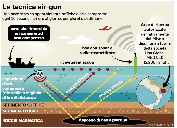 trivellazioni air gun