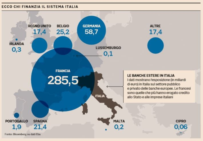 debito italia francese