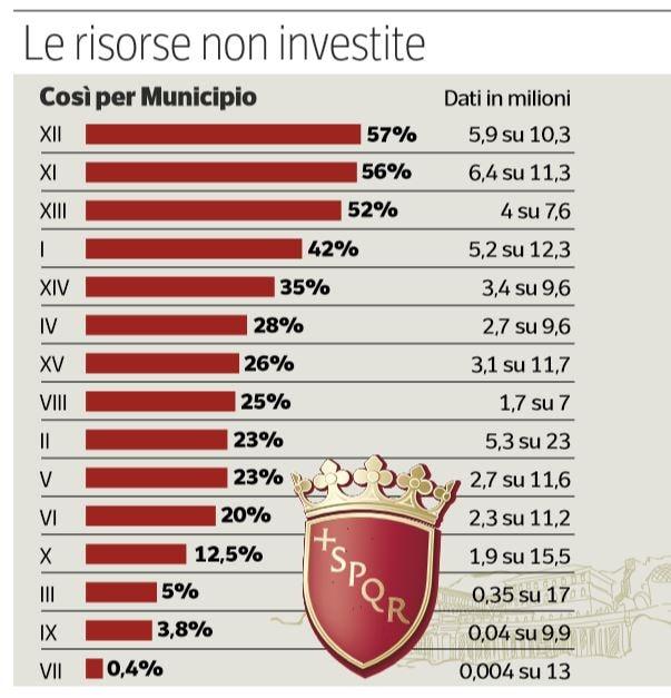 fondi municipi roma