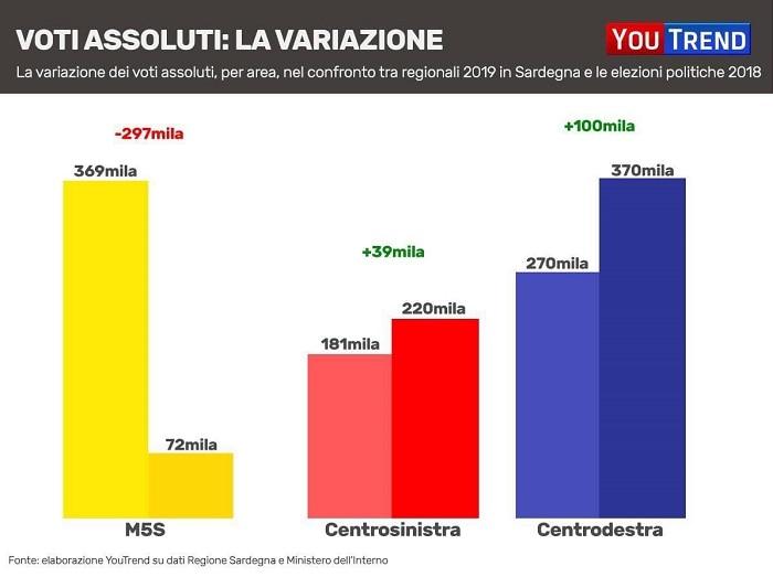 m5s 300mila voti in meno 1