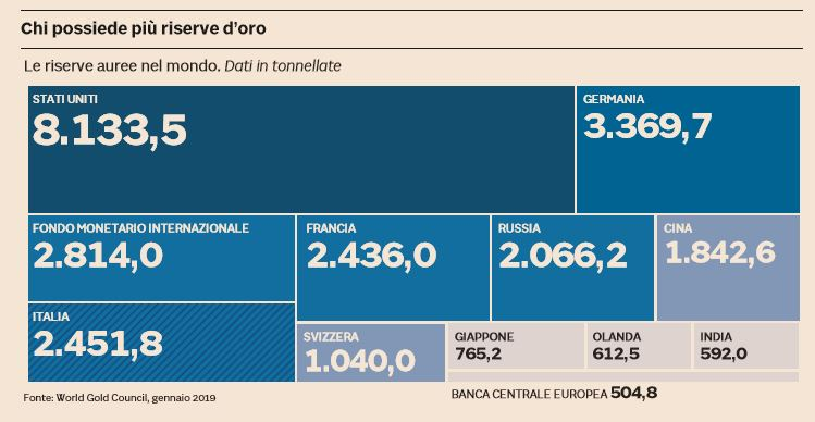 oro riserve italia