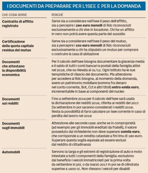 reddito di cittadinanza documenti