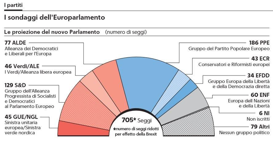 sondaggi europarlamento 1