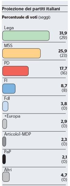 sondaggi europarlamento 3