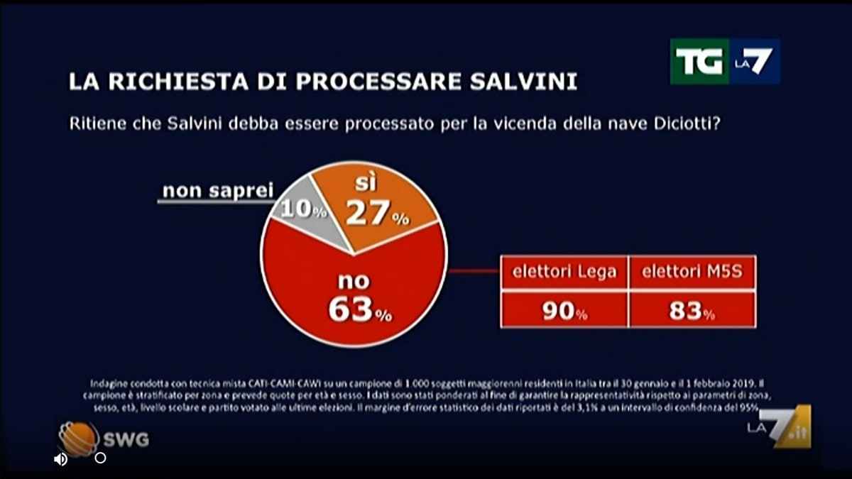 sondaggio swg salvare salvini