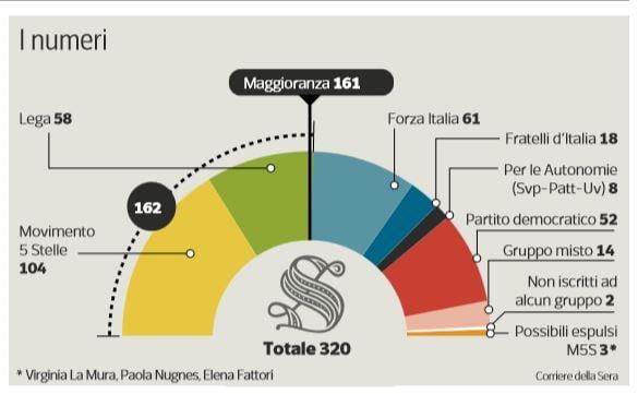 Come i senatori di forza italia possono salvare il governo for Senatori di forza italia