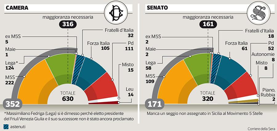 maggioranza senato governo conte