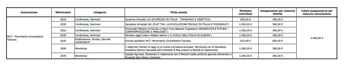 mut pisa conferenze lega soldi università - 3