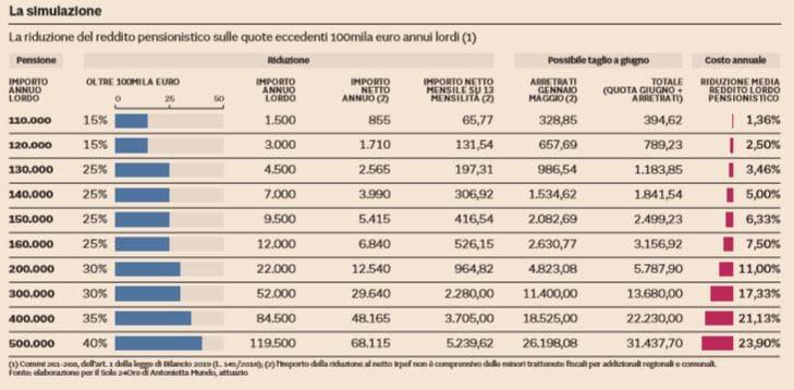 pensioni d'oro europee