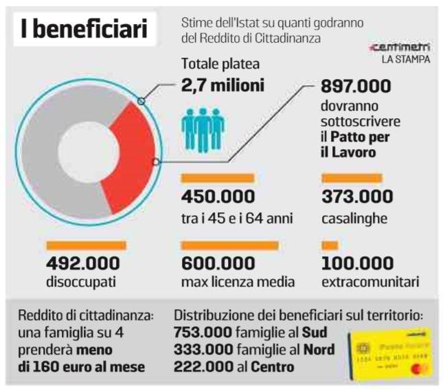 reddito di cittadinanza 160 euro