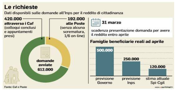 Reddito cittadinanza via se vinci più di 6mila euro