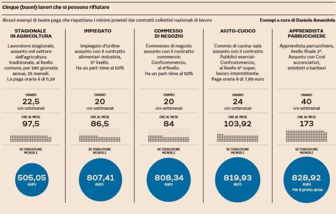 reddito di cittadinanza lavori da rifiutare 800 euro