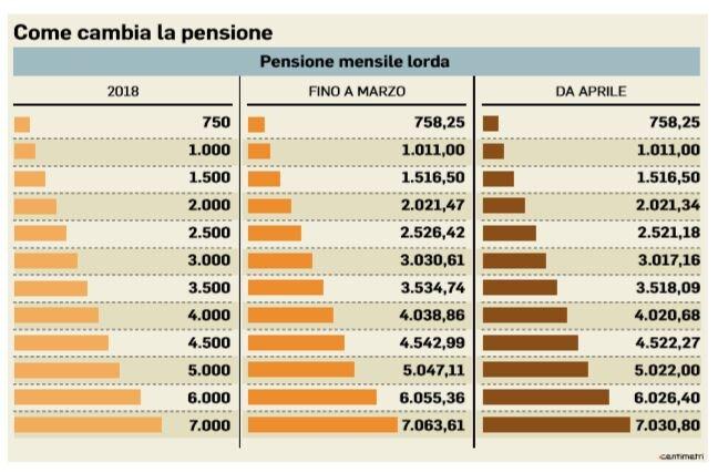 rivalutazione come cambiano le pensioni