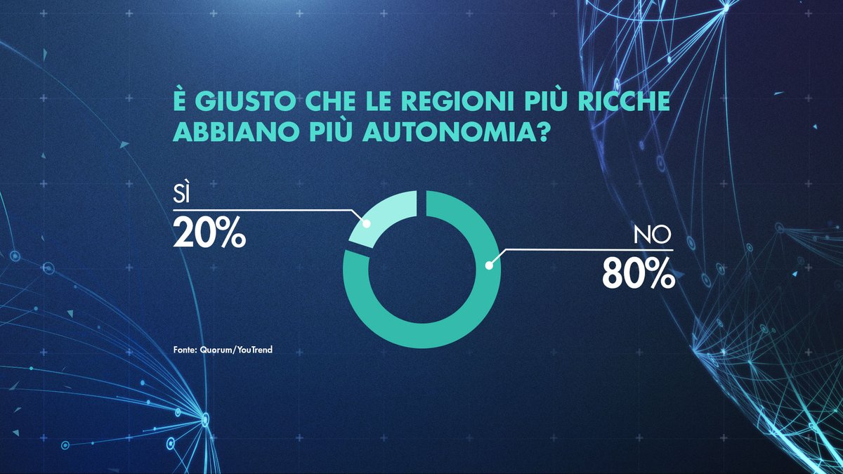 sondaggio autonomia elettori lega