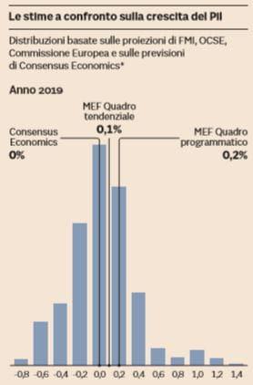 bankitalia def 3.4%