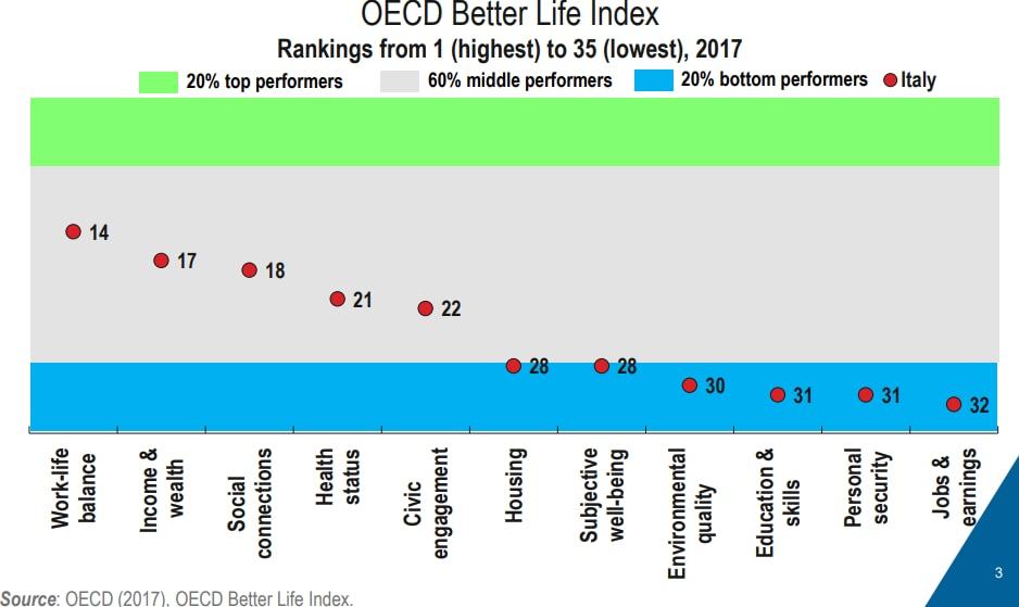 di maio ocse report quota 100 reddito cittadinanza - 4
