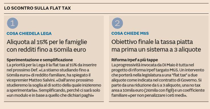 flat tax debito pubblico