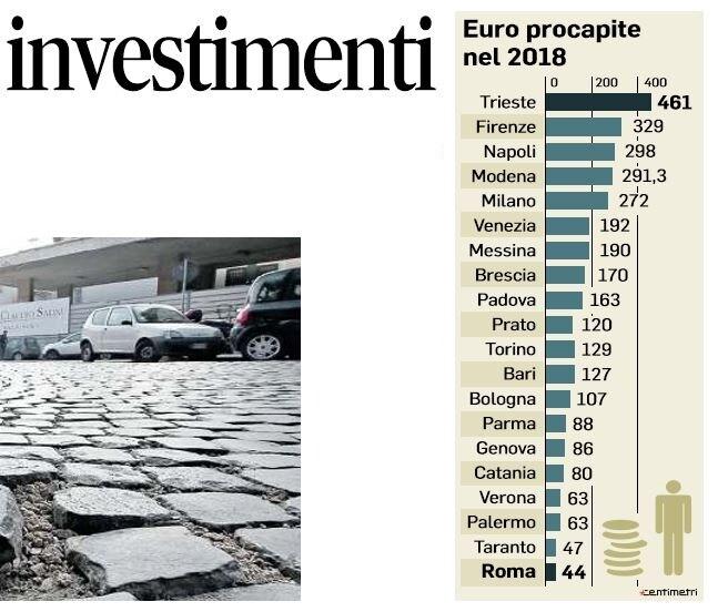 investimenti roma