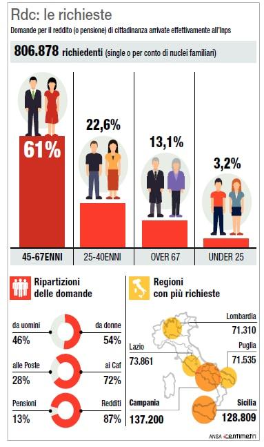 reddito di cittadinanza domande lombardia napoli - 3