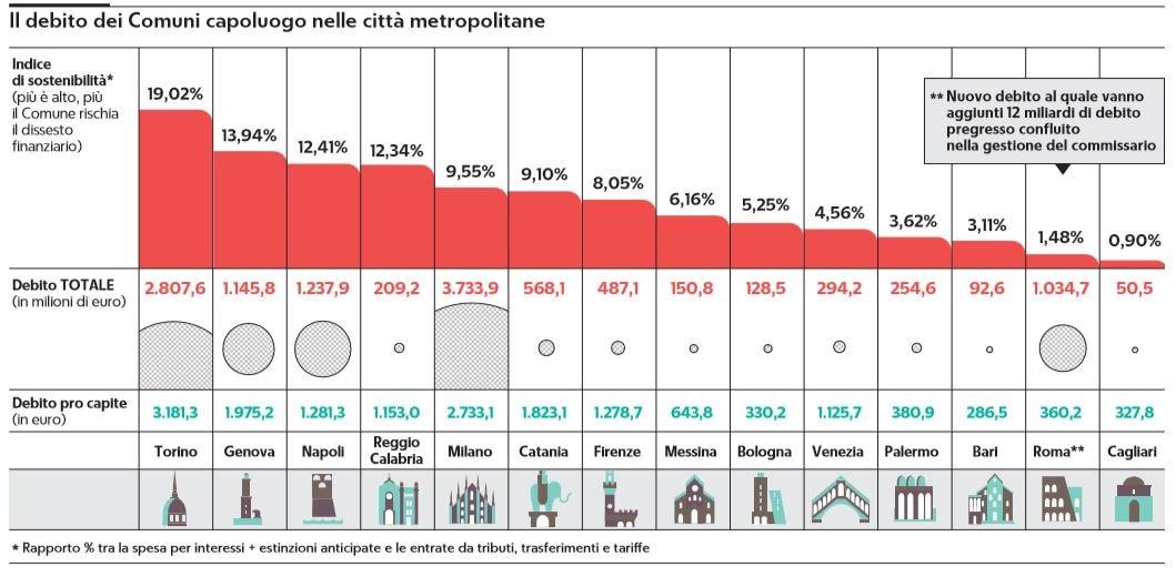 salva-roma debito comuni