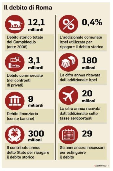 salva-roma debito di roma