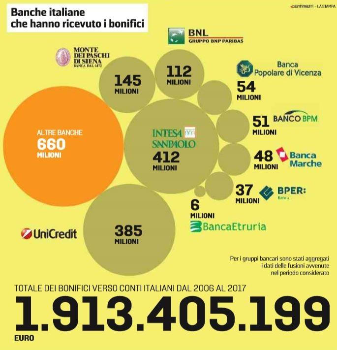 soldi russi banche italiane 1