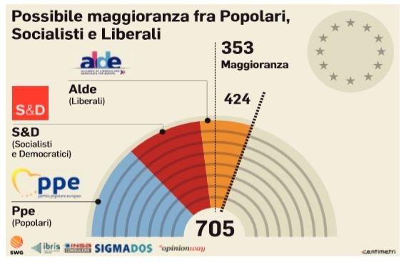 sondaggio swg europee 1