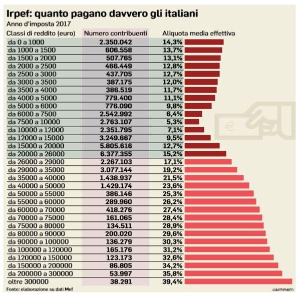 80 euro flat tax