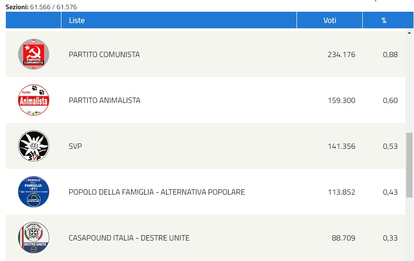CASAPOUND forza nuova elezioni europee - 1