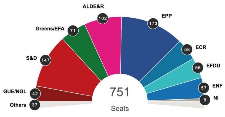 Risultati immagini per parlamento europeo seggi