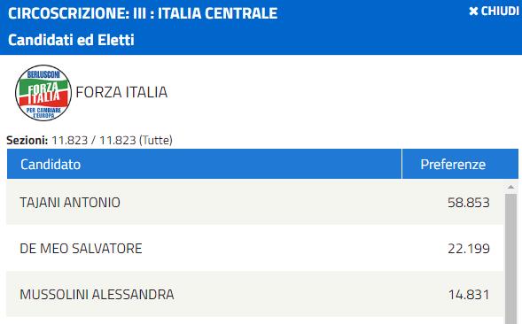alessandra mussolini forza italia europee - 2