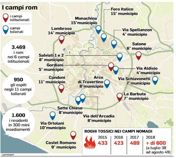 i campi rom roma