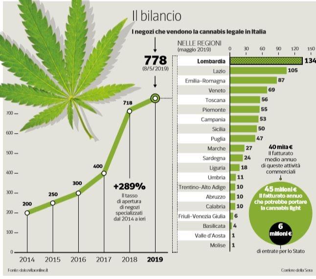 marijuana legale cannabis light