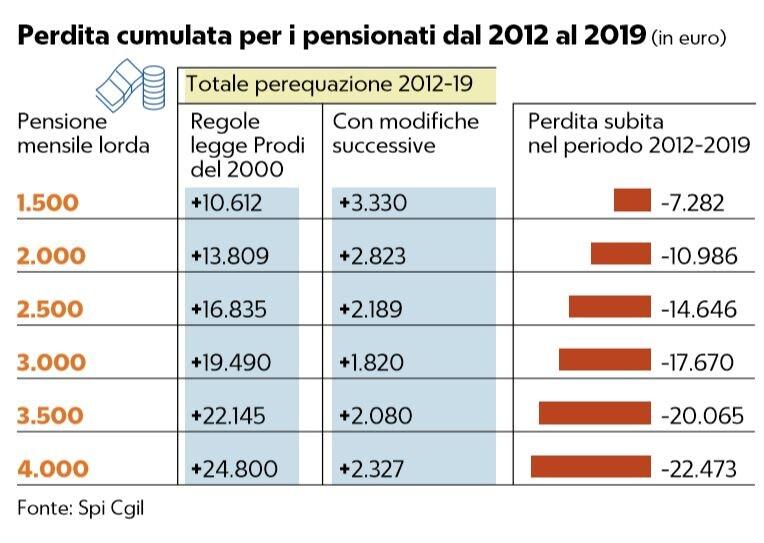 pensioni perdita cumulata