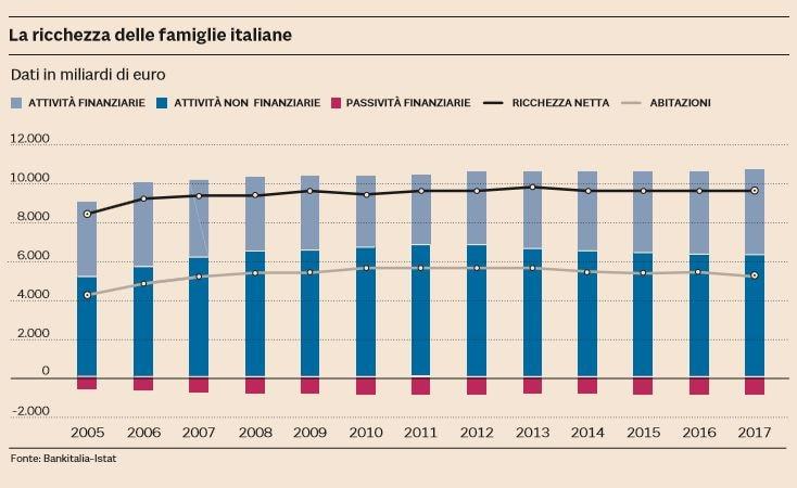 ricchezza famiglie italiane