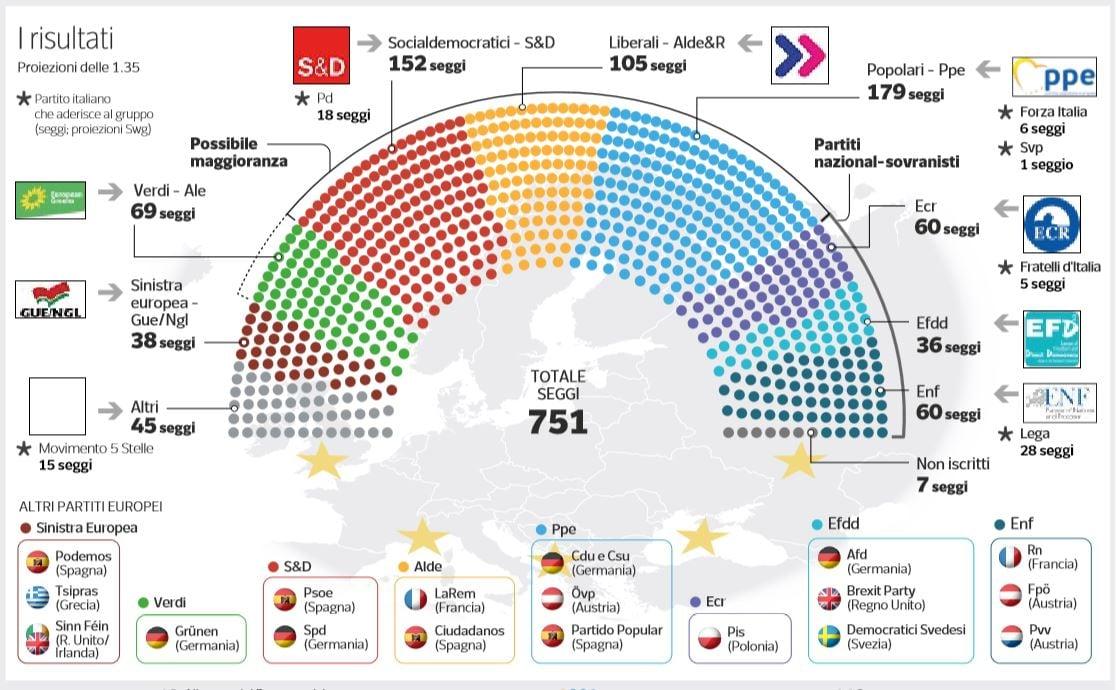 risultati elezioni europee sovranisti
