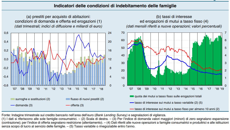 spread mutui aumento bankitalia - 1