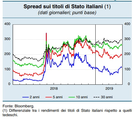 spread mutui aumento bankitalia - 2