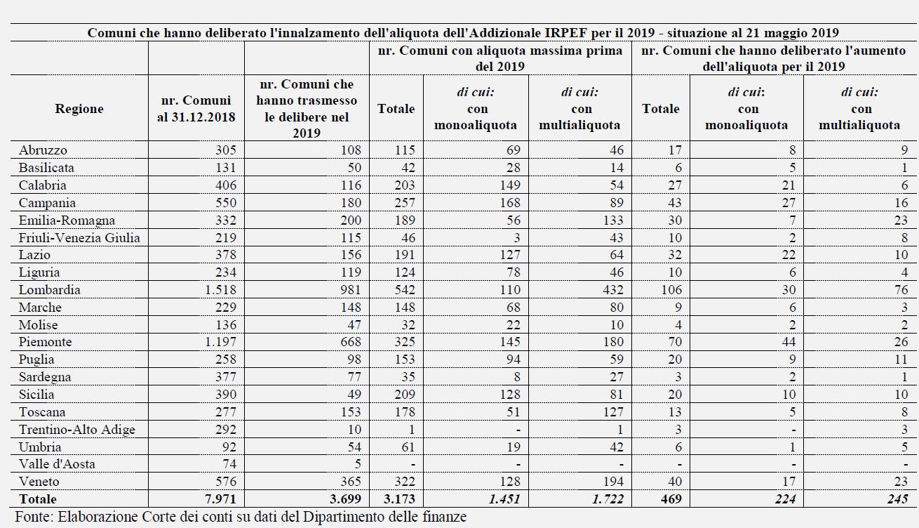 aliquota irpef aumento 469 comuni governo cambiamento -1