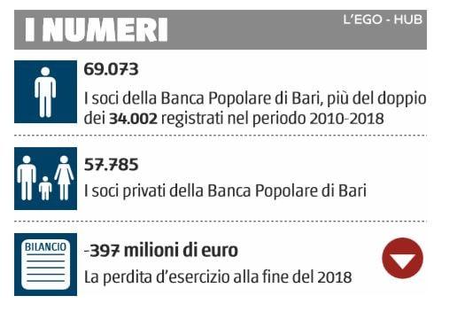 banca popolare di bari numeri