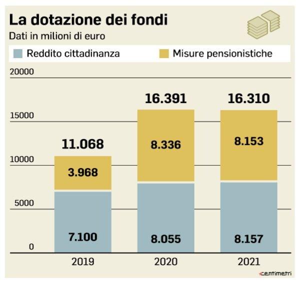 dotazione dei fondi quota 100 reddito di cittadinanza