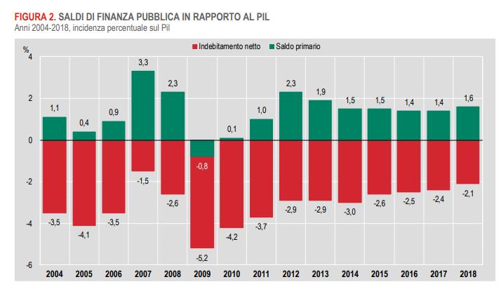 francesca donato spread monti fornero - 2