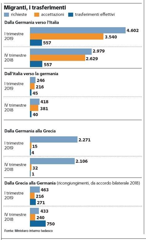 migranti trasferimenti germania italia dublinanti