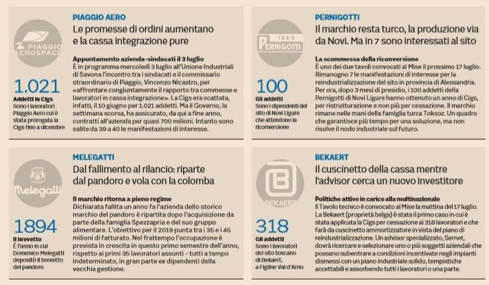multinazionali italia 1