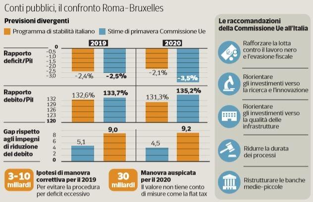 Tria, Italia punta a rispettare obiettivi bilancio Ue senza nuove misure
